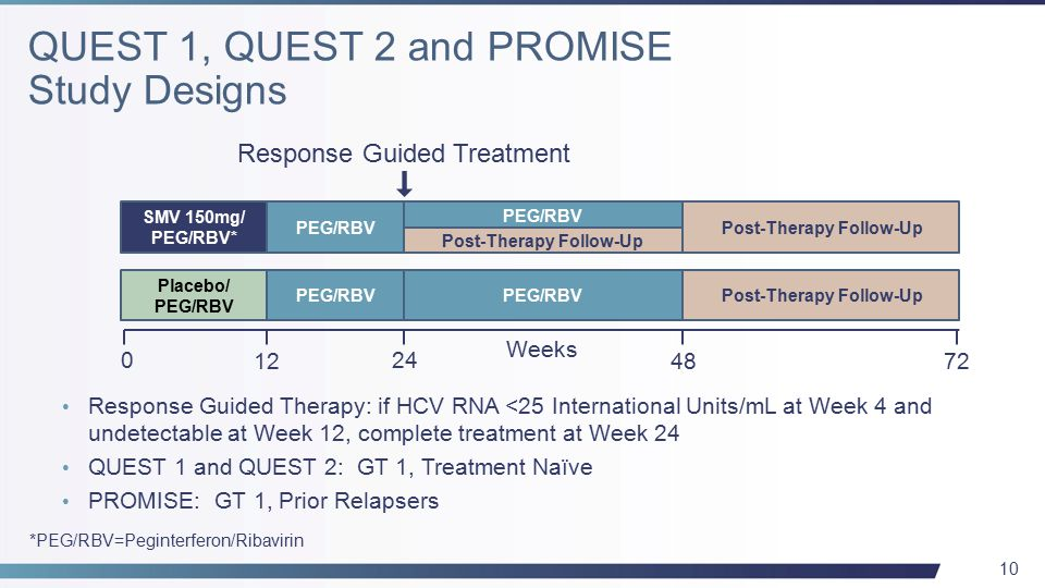 10 SMV 150mg/ PEG/RBV* PEG/RBV Post-Therapy Follow-Up Response Guided Treatment Placebo/ PEG/RBV Post-Therapy Follow-Up 0 12 24 48 72 Weeks *PEG/RBV=Peginterferon/Ribavirin Response Guided Therapy: if HCV RNA <25 International Units/mL at Week 4 and undetectable at Week 12, complete treatment at Week 24 QUEST 1 and QUEST 2: GT 1, Treatment Naïve PROMISE: GT 1, Prior Relapsers