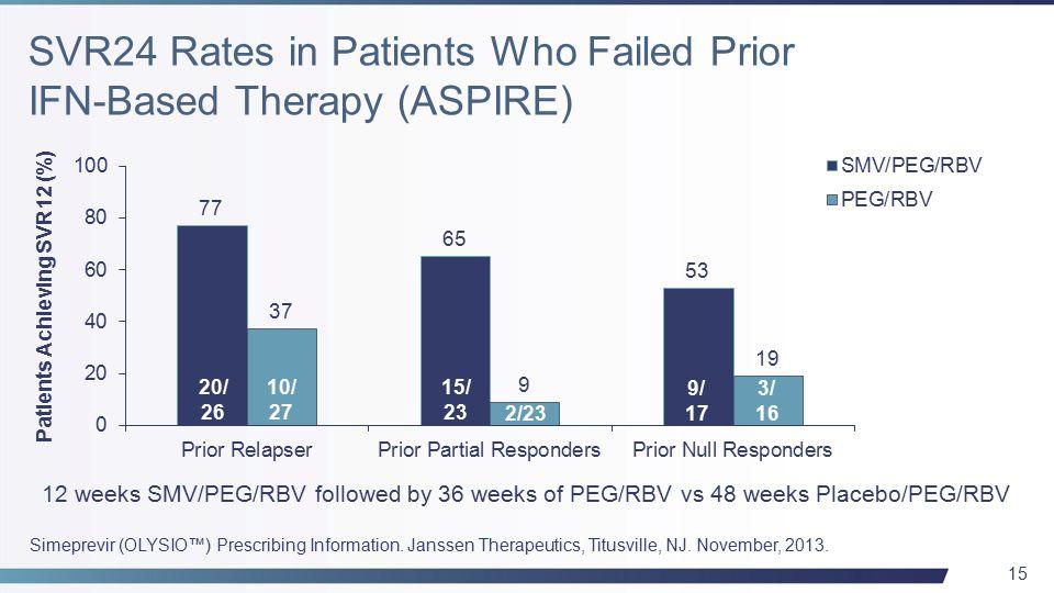 15 Simeprevir (OLYSIO™) Prescribing Information. Janssen Therapeutics, Titusville, NJ.