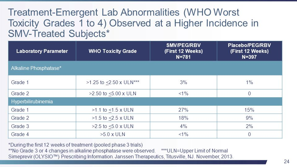 24 Laboratory ParameterWHO Toxicity Grade SMV/PEG/RBV (First 12 Weeks) N=781 Placebo/PEG/RBV (First 12 Weeks) N=397 Alkaline Phosphatase* Grade 1>1.25 to <2.50 x ULN***3%1% Grade 2>2.50 to <5.00 x ULN<1%0 Hyperbilirubinemia Grade 1>1.1 to <1.5 x ULN27%15% Grade 2>1.5 to <2.5 x ULN18%9% Grade 3>2.5 to <5.0 x ULN4%2% Grade 4>5.0 x ULN<1%0 *During the first 12 weeks of treatment (pooled phase 3 trials) **No Grade 3 or 4 changes in alkaline phosphatase were observed.