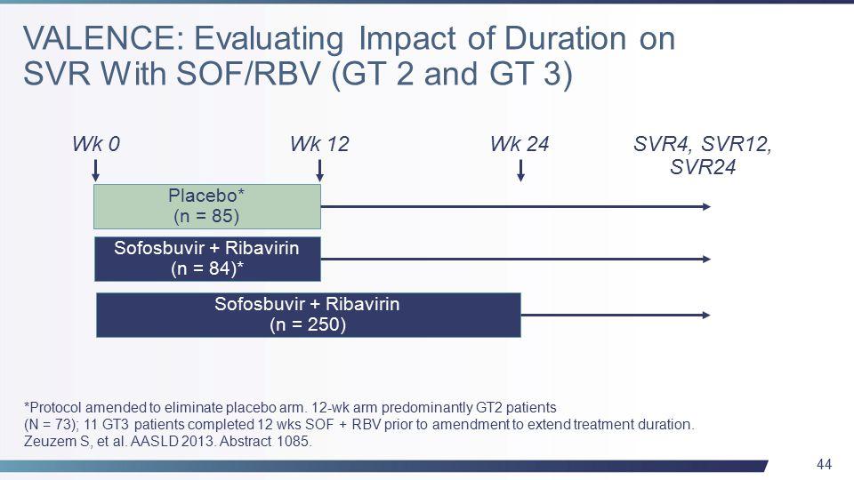 44 Wk 0Wk 24SVR4, SVR12, SVR24 Placebo* (n = 85) Sofosbuvir + Ribavirin (n = 250) Sofosbuvir + Ribavirin (n = 84)* Wk 12 *Protocol amended to eliminate placebo arm.