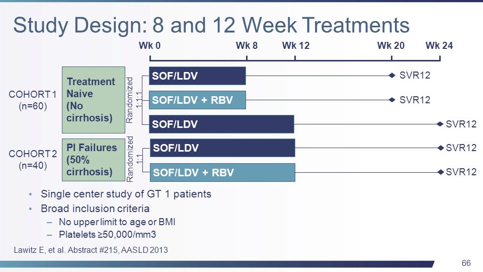 66 Randomized 1:1 SOF/LDV SOF/LDV + RBV SOF/LDV Treatment Naive (No cirrhosis) PI Failures (50% cirrhosis) SOF/LDV + RBV COHORT 1 (n=60) COHORT 2 (n=40) Wk 0 Wk 8Wk 12 Randomized 1:1:1 Wk 24Wk 20 SVR12 Single center study of GT 1 patients Broad inclusion criteria –No upper limit to age or BMI –Platelets ≥50,000/mm3 Lawitz E, et al.