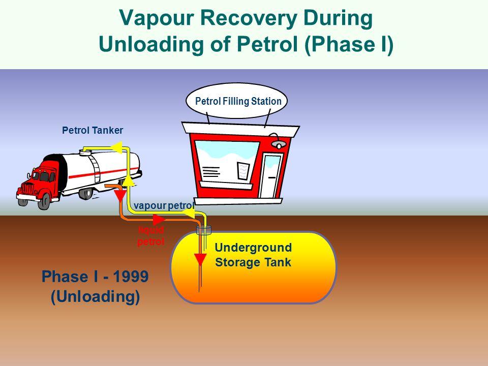 Phase I - 1999 (Unloading) Petrol Tanker Underground Storage Tank Petrol Filling Station liquid petrol vapour petrol Vapour Recovery During Unloading of Petrol (Phase I)