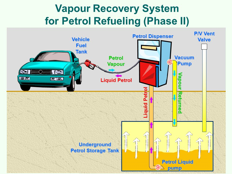 Vapour Recovery System for Petrol Refueling (Phase II) Underground Petrol Storage Tank Petrol Dispenser Vehicle Fuel Tank Petrol Vapour Liquid Petrol