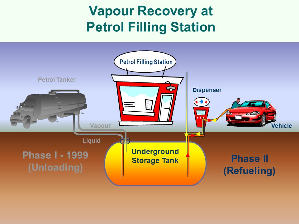 Phase I - 1999 (Unloading) Phase II (Refueling) Petrol Tanker Underground Storage Tank Dispenser Petrol Filling Station Liquid Vapour Vehicle Vapour Recovery at Petrol Filling Station