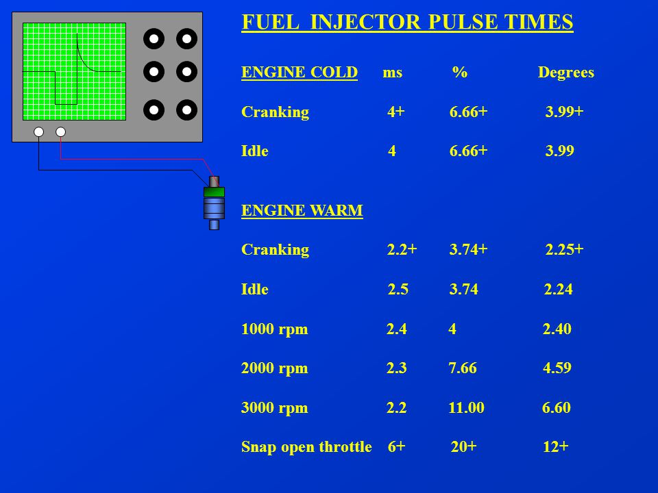FUEL INJECTOR PULSE TIMES ENGINE COLD ms % Degrees Cranking 4+ 6.66+ 3.99+ Idle 4 6.66+ 3.99 ENGINE WARM Cranking 2.2+ 3.74+ 2.25+ Idle 2.5 3.74 2.24