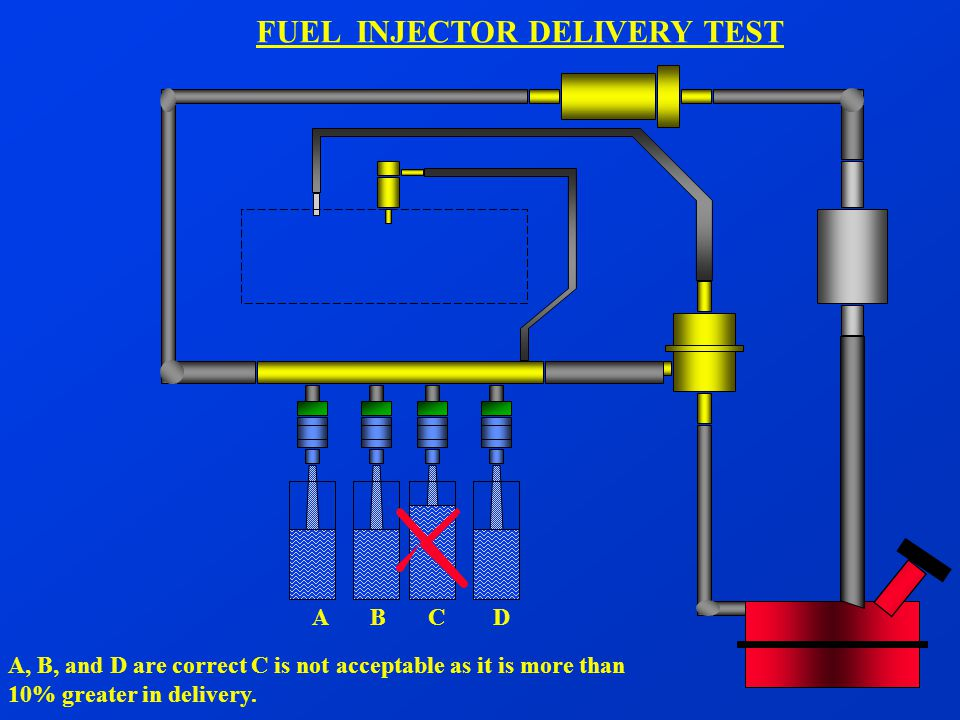 FUEL INJECTOR DELIVERY TEST A, B, and D are correct C is not acceptable as it is more than 10% greater in delivery. A B C D