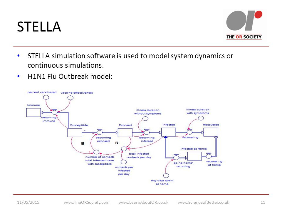 STELLA STELLA simulation software is used to model system dynamics or continuous simulations.