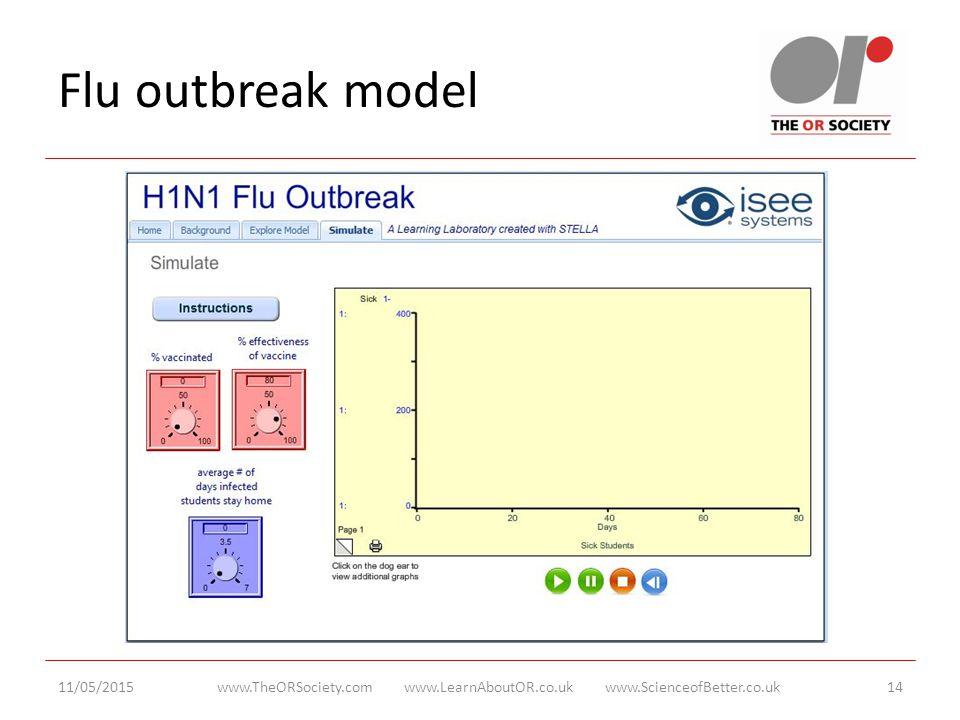 Flu outbreak model 11/05/2015www.TheORSociety.com www.LearnAboutOR.co.uk www.ScienceofBetter.co.uk14