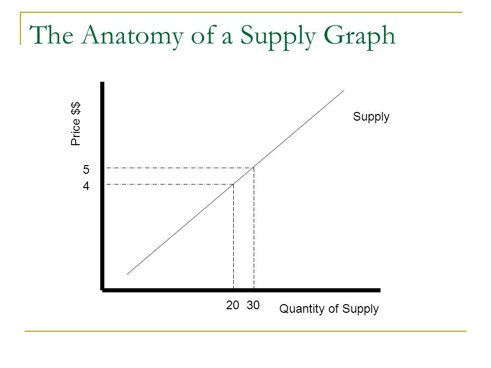 The Anatomy of a Supply Graph Supply Price $$ Quantity of Supply 5 2030 4