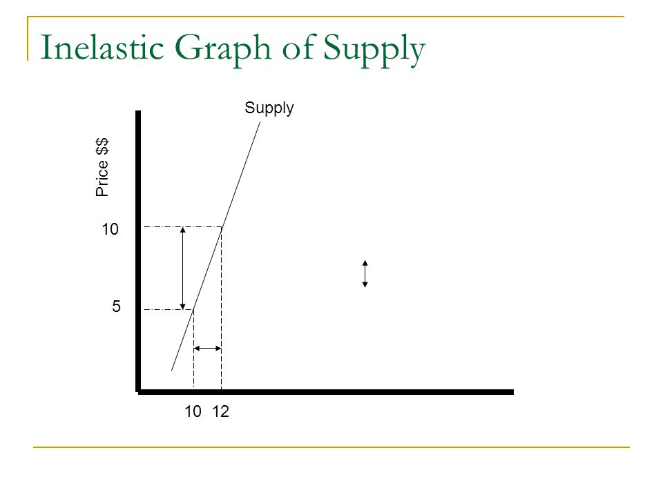 Inelastic Graph of Supply Supply Price $$ 5 1012 10