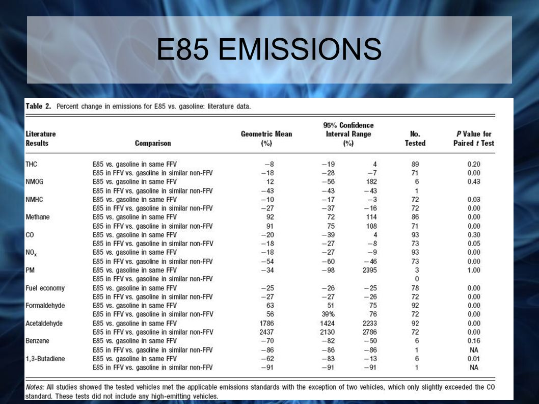 E85 EMISSIONS