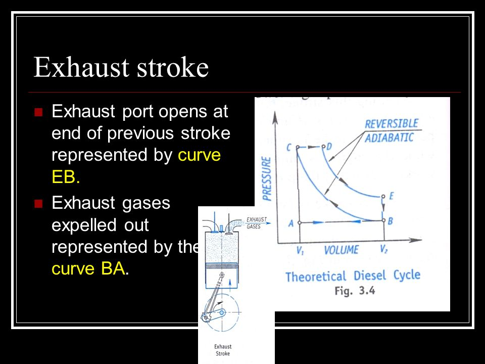 Exhaust stroke Exhaust port opens at end of previous stroke represented by curve EB. Exhaust gases expelled out represented by the curve BA.