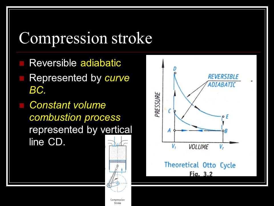 Compression stroke Reversible adiabatic Represented by curve BC.