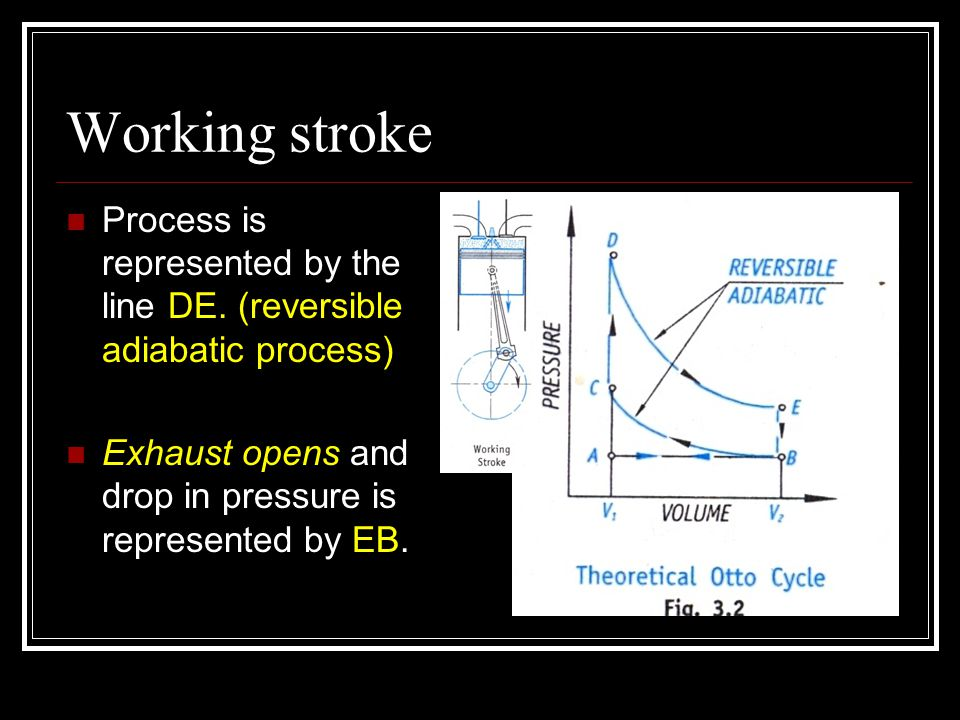 Working stroke Process is represented by the line DE. (reversible adiabatic process) Exhaust opens and drop in pressure is represented by EB.