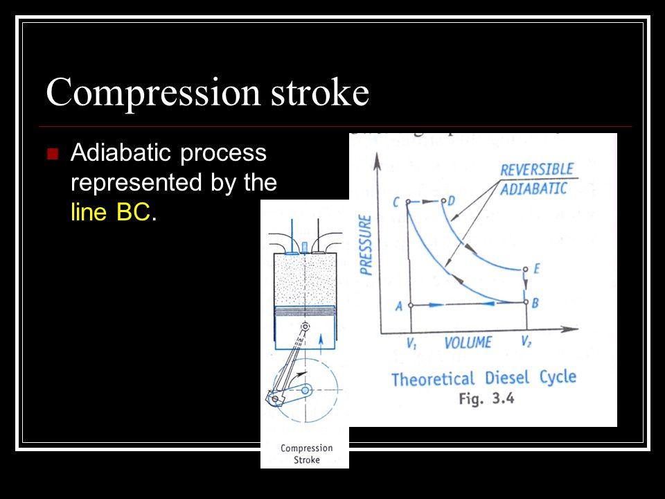 Compression stroke Adiabatic process represented by the line BC.