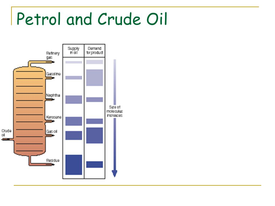 Petrol and Crude Oil
