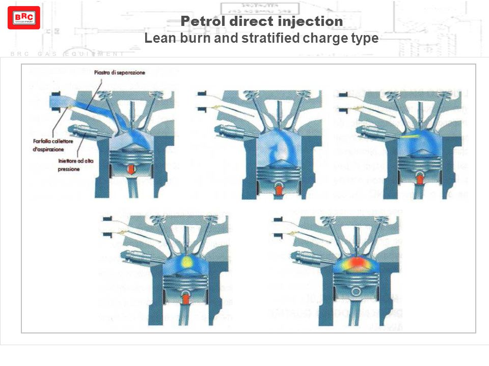 BRC GAS EQUIPMENT Petrol direct injection Lean burn and stratified charge type