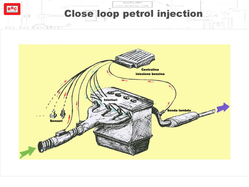 BRC GAS EQUIPMENT Close loop gas injection