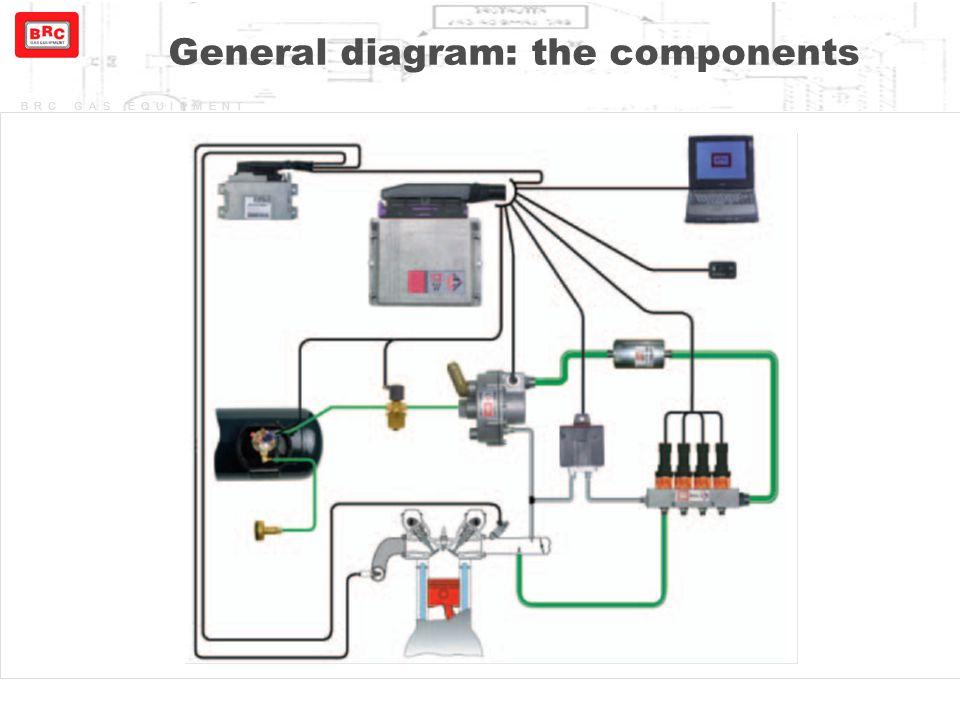 BRC GAS EQUIPMENT General diagram: the components