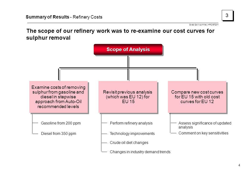 Swed Gov't summary HRO/970211 5 Summary of Results - Refinery Costs The new cost curves indicate lower costs for sulphur removal than the previous studies 3 3 Capital Investment Million Ecu Old New 3340 2940 1750 1310 875 615 Diesel Net Present Cost Million Ecu Sulphur ppm Old New 11570 5990 9230 3520 4560 820 Gasoline Net Present Cost Million Ecu Sulphur ppm 30 Old and New Costs on a 1996 Cost Basis 3010015050100200 Sulphur ppm Both the old and new cost curves have been developed on the same basis as used in auto-oil –Assumes costs incurred from 1996 onwards –All capital and operating costs are included and a fifteen year cashflow is discounted back to 1996 at 7% per annum