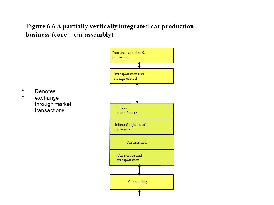 Iron ore extraction & processing Transportation and storage of steel Car assembly Car retailing Figure 6.6 A partially vertically integrated car production business (core = car assembly) Inbound logistics of car engines Engine manufacture Car storage and transportation Denotes exchange through market transactions