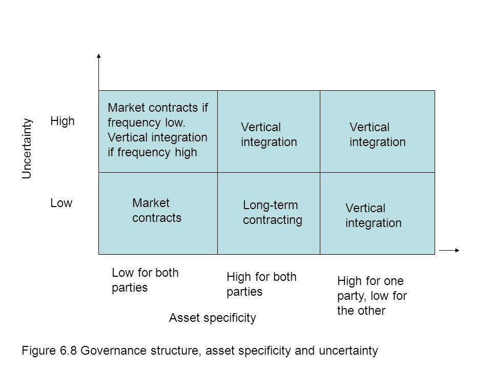 High Low Uncertainty Asset specificity Market contracts if frequency low. Vertical integration if frequency high Market contracts High for both partie