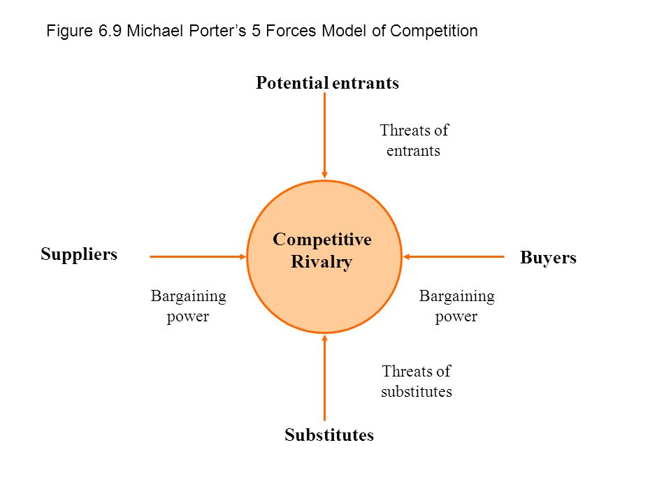 Potential entrants Suppliers Competitive Rivalry Buyers Substitutes Threats of entrants Bargaining power Threats of substitutes Bargaining power Figure 6.9 Michael Porter's 5 Forces Model of Competition