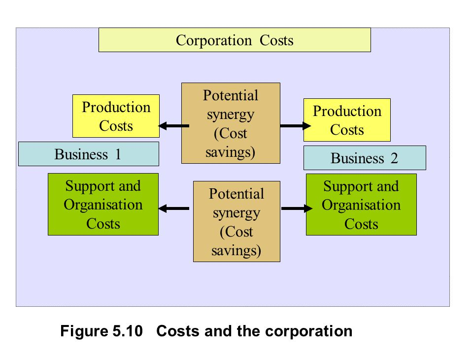 Business 1 Support and Organisation Costs Production Costs Business 2 Support and Organisation Costs Production Costs Corporation Costs Potential synergy (Cost savings) Figure 5.10 Costs and the corporation