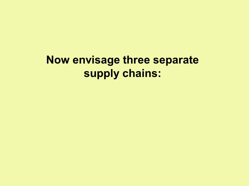 Now envisage three separate supply chains: