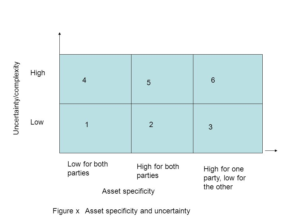 High Low Uncertainty/complexity Asset specificity 4 1 High for both parties 5 2 6 3 Low for both parties High for one party, low for the other Figure x Asset specificity and uncertainty