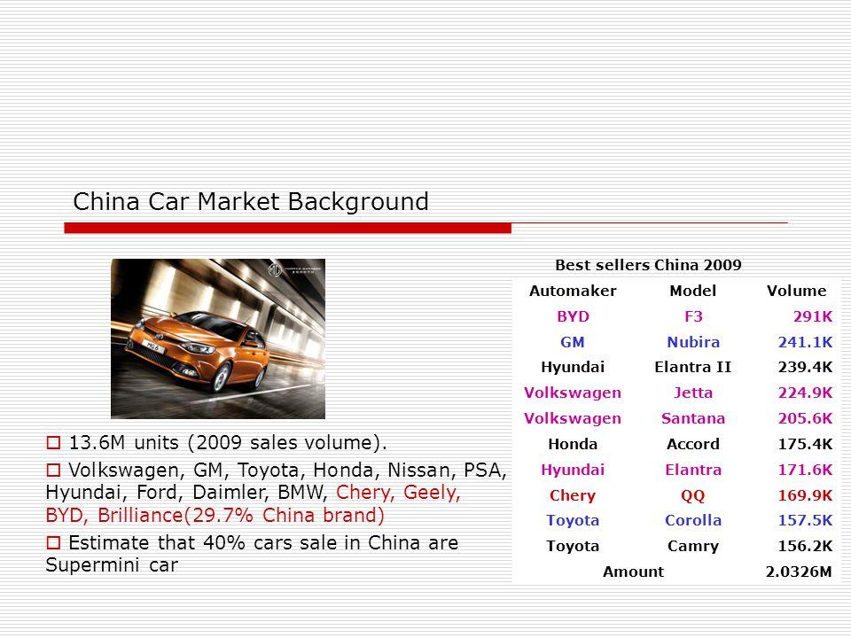 China Car Market Background  13.6M units (2009 sales volume).