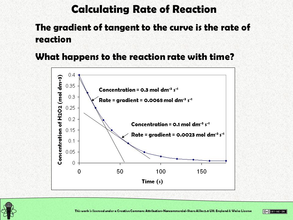 This work is licensed under a Creative Commons Attribution-Noncommercial-Share Alike 2.0 UK: England & Wales License Calculating Rate of Reaction The gradient of tangent to the curve is the rate of reaction What happens to the reaction rate with time.