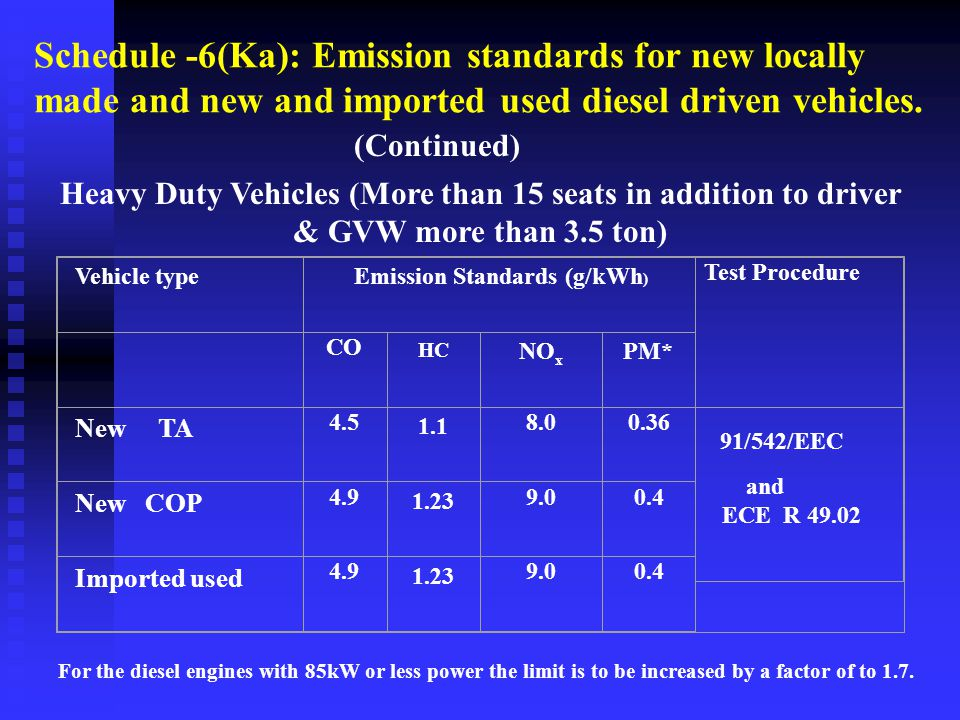 Schedule -6(Kha): Emission standards for new locally made and new and imported used petrol and CNG driven vehicles.