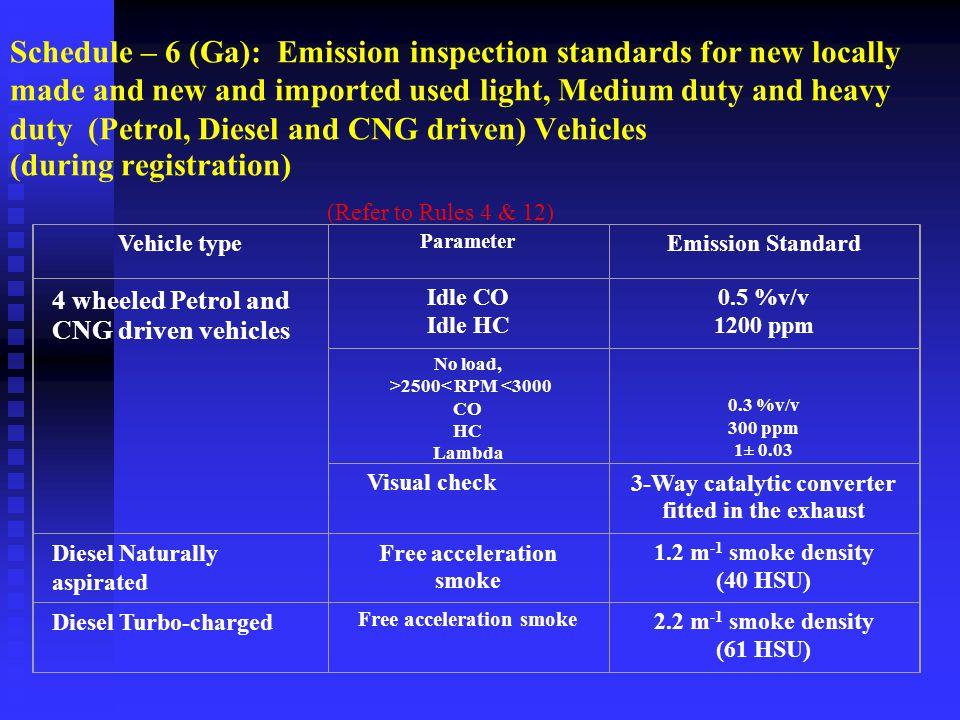 Schedule- 6(Gha): Emission Standards for In-Service Vehicles registered after 1 st July 2004.