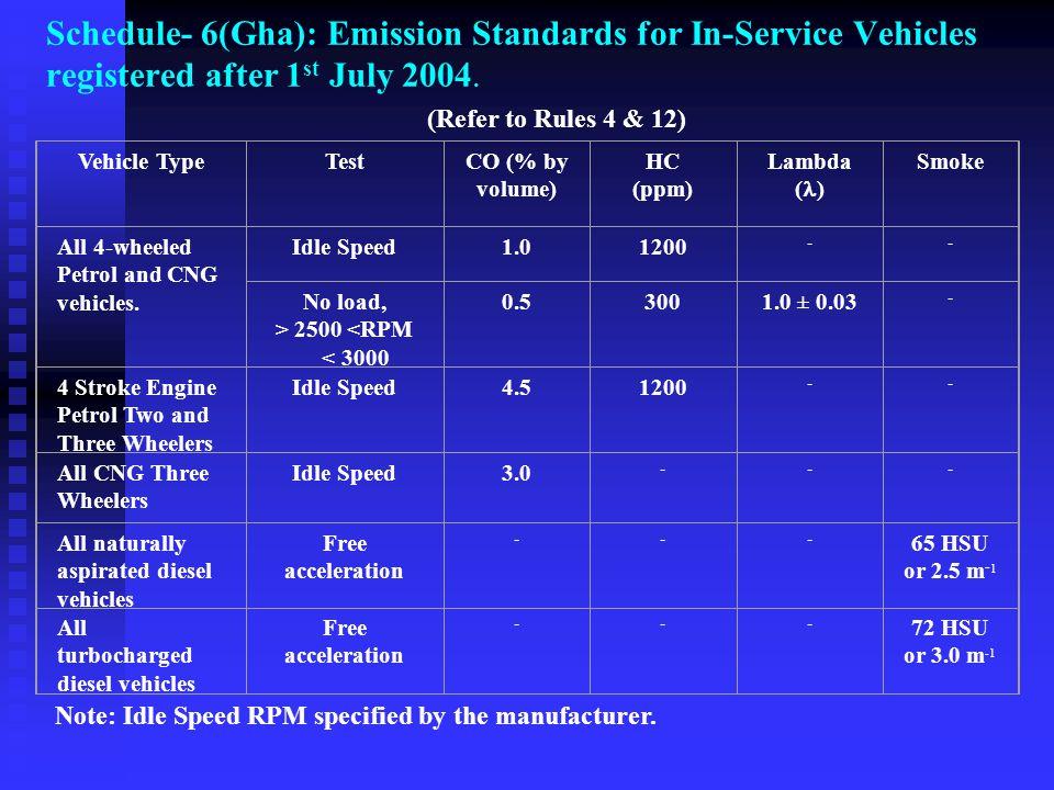 Schedule- 6(Uma): Emission Standards for In-Service Petrol and CNG Vehicles registered after July 1, 2004.