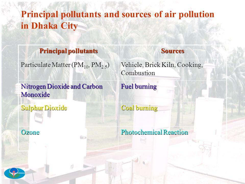 Sites for PM Sampling in Dhaka City LALBAG MOTIJHEEL TEJGAON TONGI
