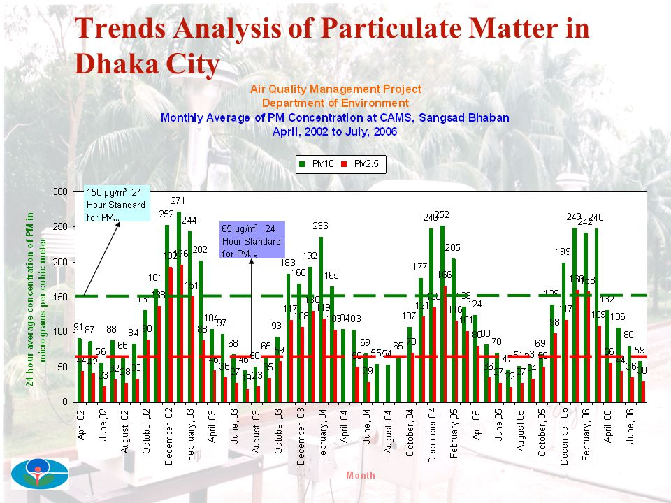 Seasonal Variation of Particulate Matter in Dhaka City