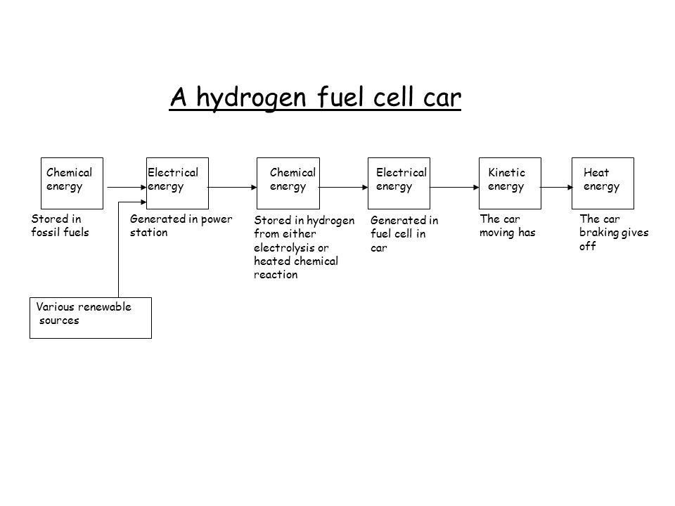 A hydrogen fuel cell car Stored in fossil fuels Generated in power station Generated in fuel cell in car Various renewable sources The car moving has The car braking gives off Chemical energy Electrical energy Chemical energy Electrical energy Kinetic energy Heat energy Stored in hydrogen from either electrolysis or heated chemical reaction