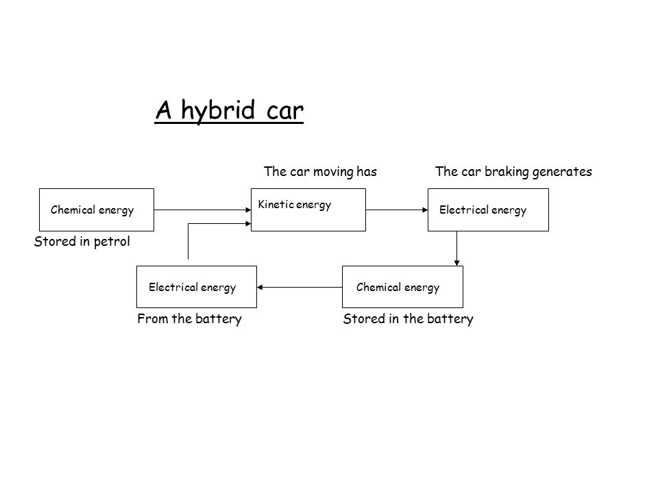 A hybrid car Stored in petrol From the battery The car moving hasThe car braking generates Stored in the battery Chemical energy Kinetic energy Electrical energy Chemical energyElectrical energy