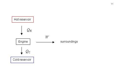 11 Hot reservoir Cold reservoir Engine surroundings QHQH QCQC W
