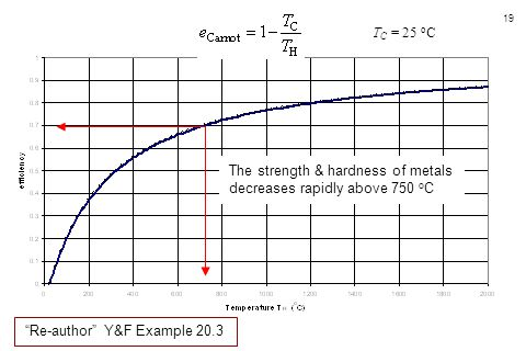 """19 The strength & hardness of metals decreases rapidly above 750 o C T C = 25 o C """"Re-author"""" Y&F Example 20.3"""