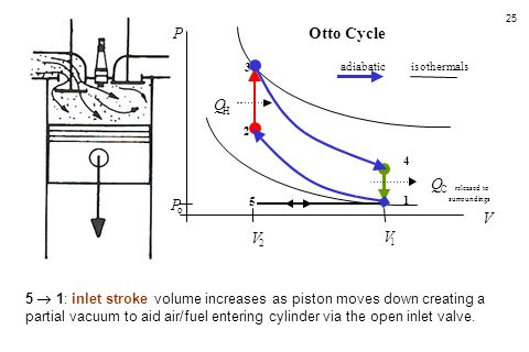 25 5  1: inlet stroke volume increases as piston moves down creating a partial vacuum to aid air/fuel entering cylinder via the open inlet valve. 5 4