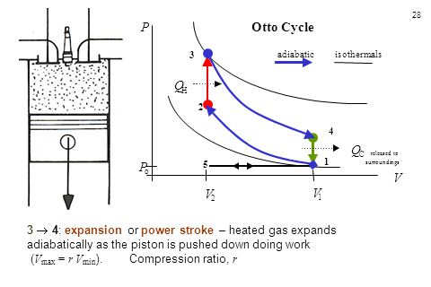 28 3  4: expansion or power stroke – heated gas expands adiabatically as the piston is pushed down doing work ( V max = r V min ). Compression ratio,