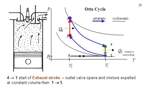 29 4  1 start of Exhaust stroke – outlet valve opens and mixture expelled at constant volume then 1  5 5 4 3 1 2 P o V 2 V 1 Q H Q C released to sur