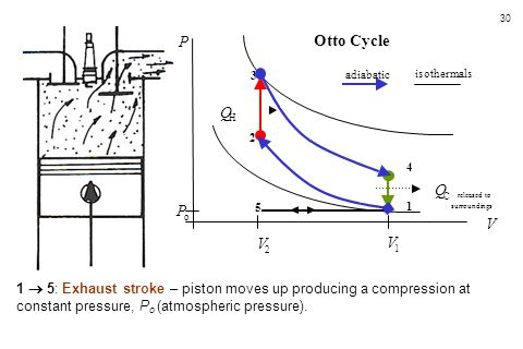 30 1  5: Exhaust stroke – piston moves up producing a compression at constant pressure, P o (atmospheric pressure). 5 4 3 1 2 P o V 2 V 1 Q H Q C rel