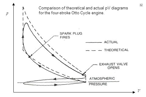 32 Comparison of theoretical and actual pV diagrams for the four-stroke Otto Cycle engine. p V