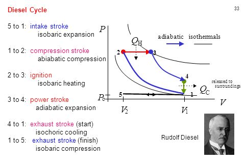 33 Diesel Cycle 5 to 1: intake stroke isobaric expansion 1 to 2: compression stroke abiabatic compression 2 to 3: ignition isobaric heating 3 to 4: po