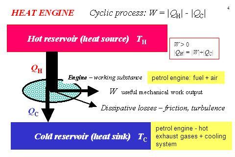 4 petrol engine - hot exhaust gases + cooling system petrol engine: fuel + air W > 0  Q H   =  W + Q C  