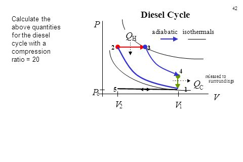 42 5 4 3 1 2 P o V 2 V 1 Q H Q C released to surroundings V P Diesel Cycle adiabaticisothermals Calculate the above quantities for the diesel cycle wi