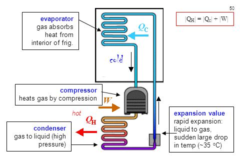 50 evaporator gas absorbs heat from interior of frig. cold hot compressor heats gas by compression condenser gas to liquid (high pressure) expansion v